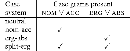 Table 2: GRAM case system assignment rules (Adapted from Bender et al. (2013))