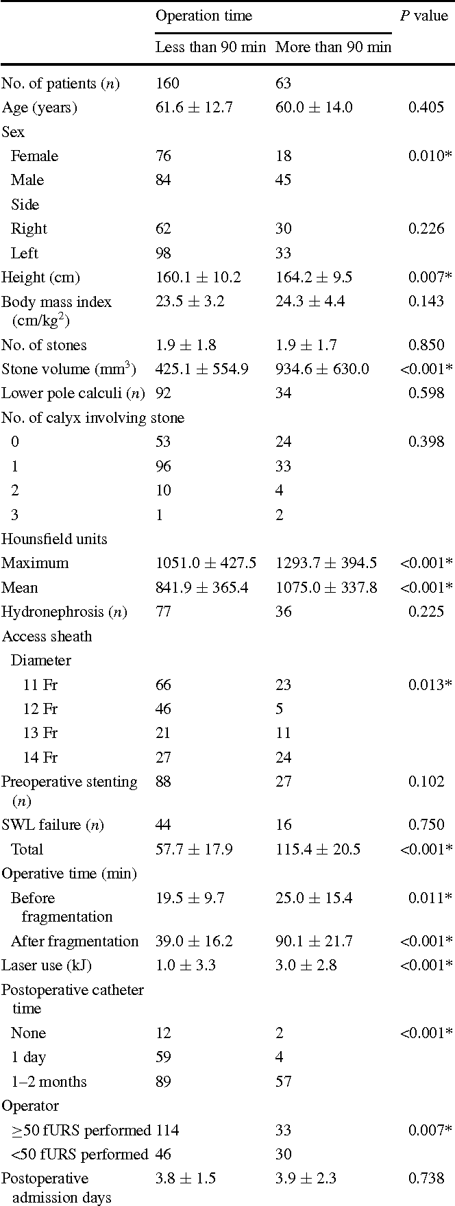 Table 1 Comparison of patient and stone characteristics between the procedures with an operative time of less and more than 90 min