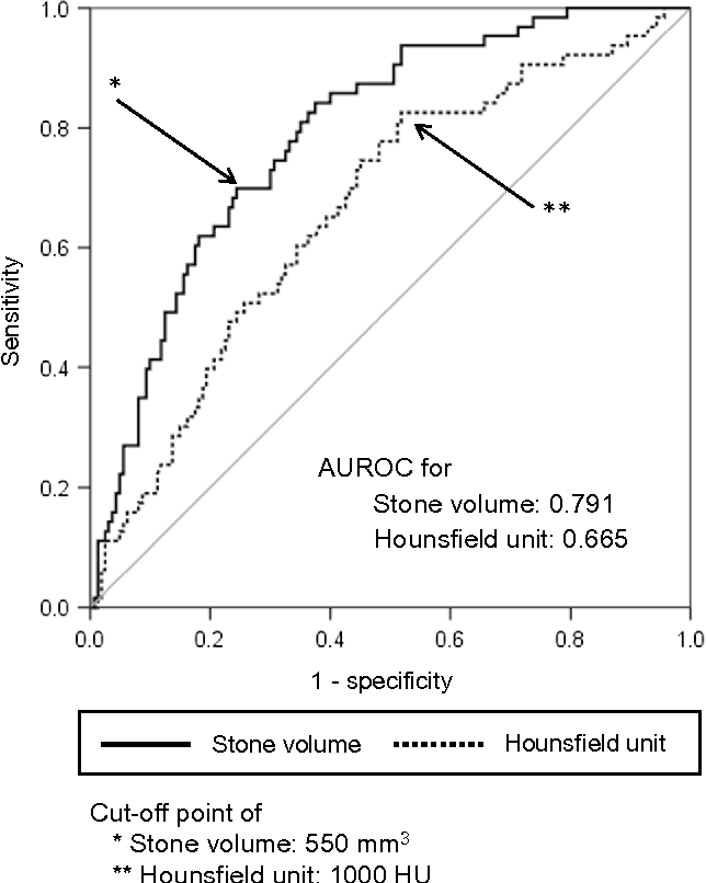 Fig. 2 Receiver operating characteristic curves for total operative time: stone volume and maximum Hounsfield units (HUs)