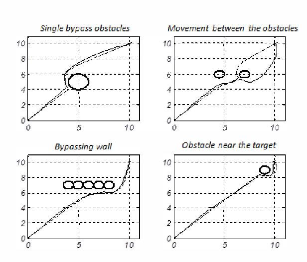 Research of graph-analytical methods for a vehicle motion