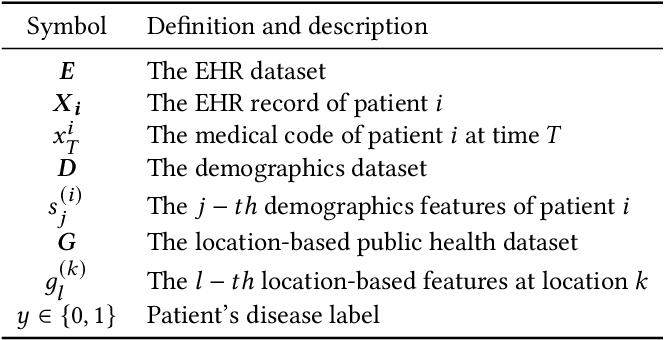 Figure 1 for UNITE: Uncertainty-based Health Risk Prediction Leveraging Multi-sourced Data