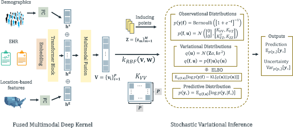 Figure 2 for UNITE: Uncertainty-based Health Risk Prediction Leveraging Multi-sourced Data