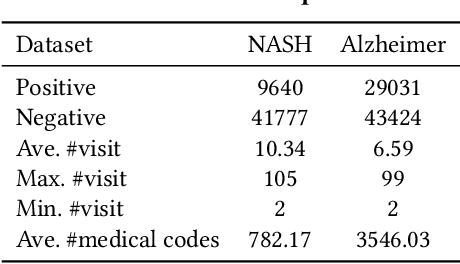 Figure 3 for UNITE: Uncertainty-based Health Risk Prediction Leveraging Multi-sourced Data