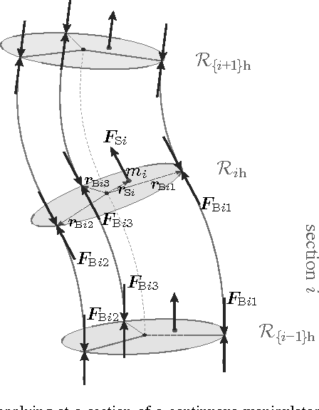 Figure 6 From Dynamic Modeling Of Constant Curvature Continuum