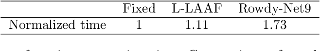 Figure 4 for Deep Kronecker neural networks: A general framework for neural networks with adaptive activation functions