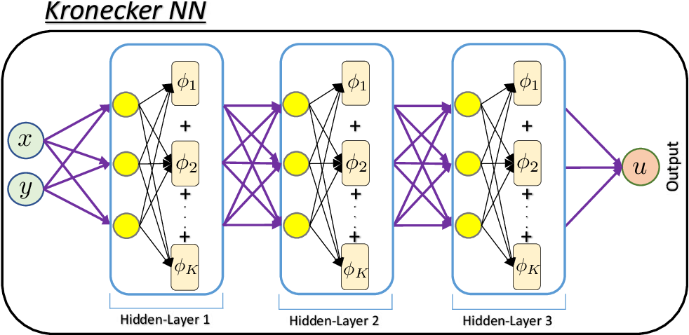 Figure 1 for Deep Kronecker neural networks: A general framework for neural networks with adaptive activation functions