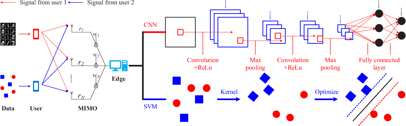 Figure 1 for Learning Centric Power Allocation for Edge Intelligence
