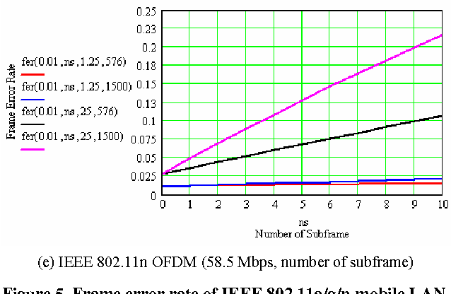 Figure 5 from FER Performance in the IEEE 802 . 11 a / g / n ...