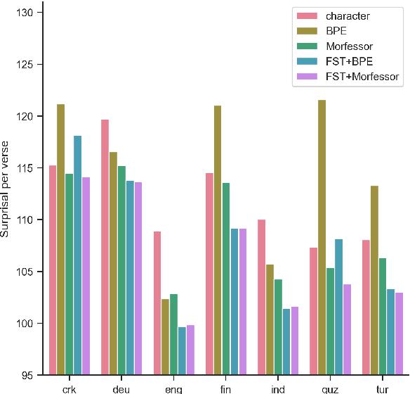 Figure 4 for Morphology Matters: A Multilingual Language Modeling Analysis