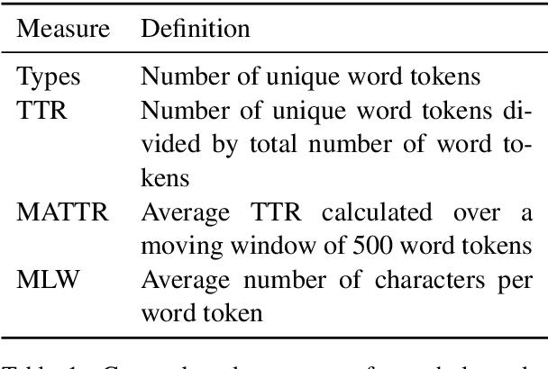 Figure 1 for Morphology Matters: A Multilingual Language Modeling Analysis