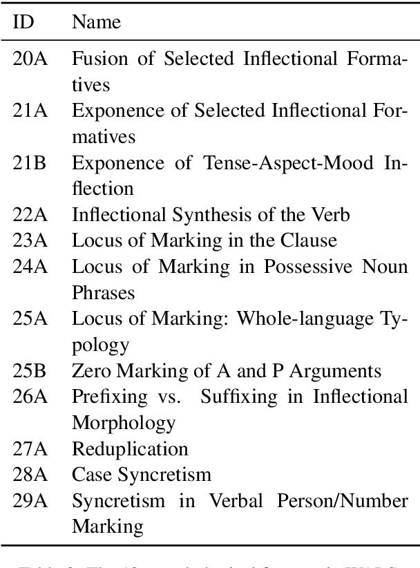 Figure 3 for Morphology Matters: A Multilingual Language Modeling Analysis
