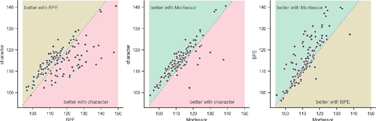 Figure 2 for Morphology Matters: A Multilingual Language Modeling Analysis
