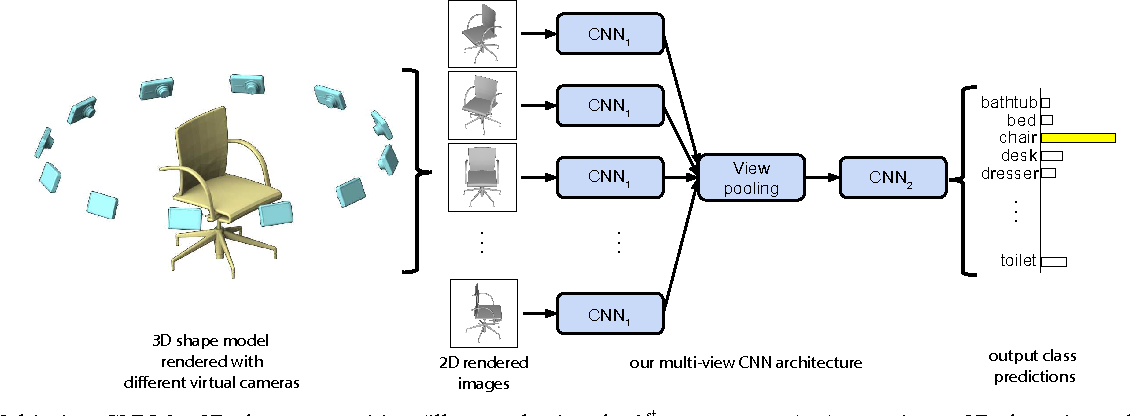 Figure 1 for Multi-view Convolutional Neural Networks for 3D Shape Recognition