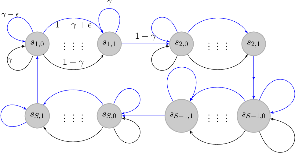 Figure 2 for Minimax Optimal Reinforcement Learning for Discounted MDPs