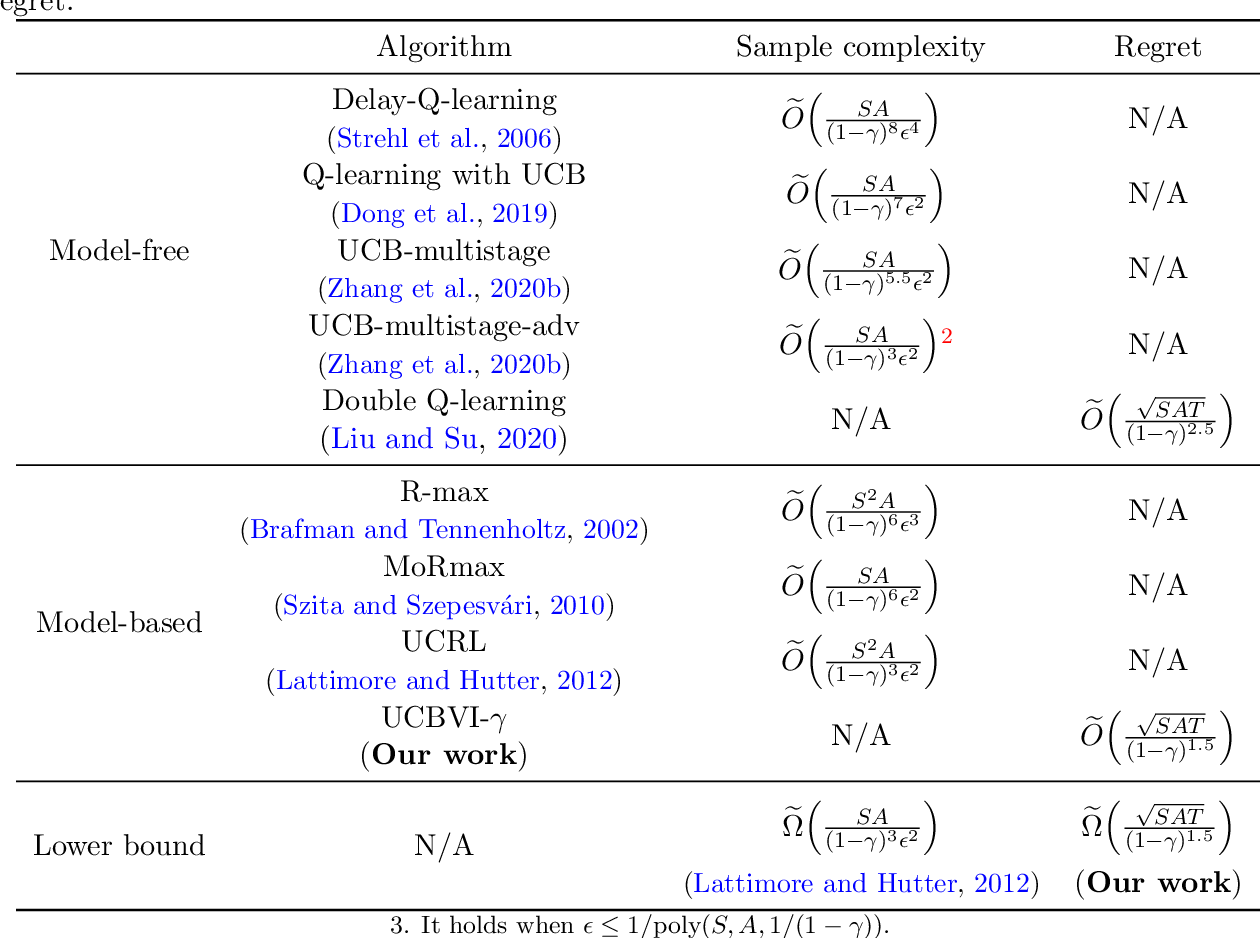 Figure 1 for Minimax Optimal Reinforcement Learning for Discounted MDPs