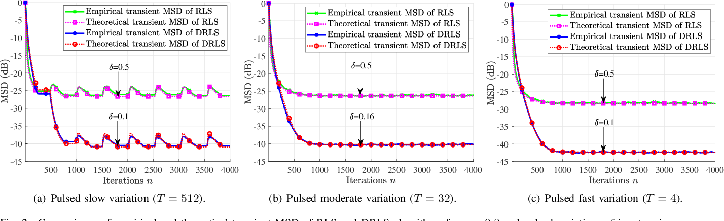 Figure 2 for Transient Theoretical Analysis of Diffusion RLS Algorithm for Cyclostationary Colored Inputs