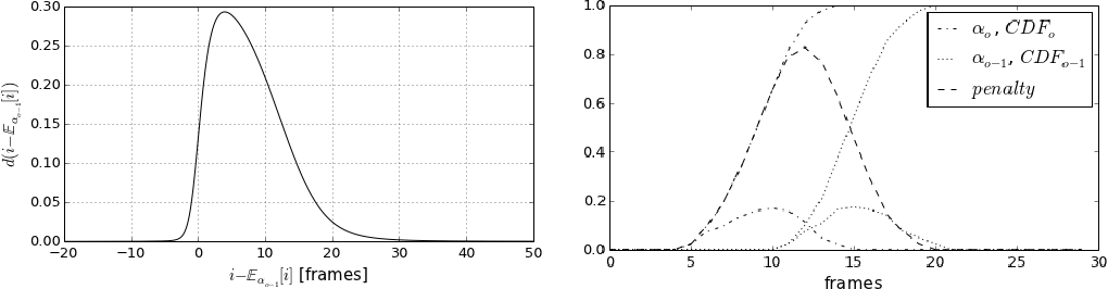 Figure 4 for End-to-end Continuous Speech Recognition using Attention-based Recurrent NN: First Results