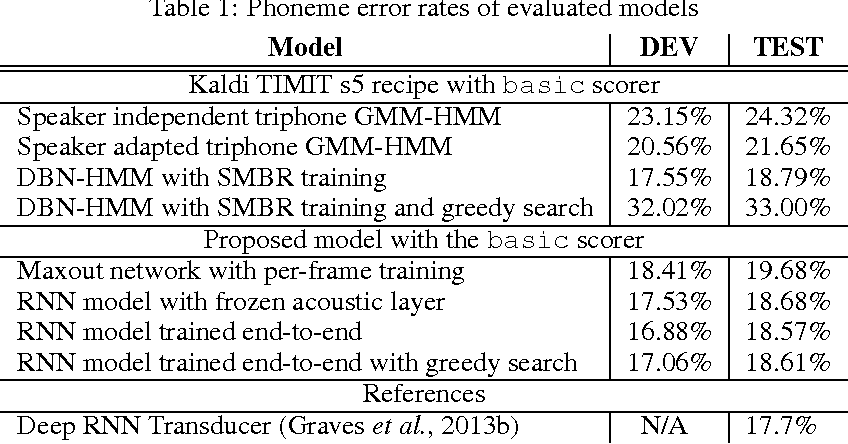 Figure 2 for End-to-end Continuous Speech Recognition using Attention-based Recurrent NN: First Results