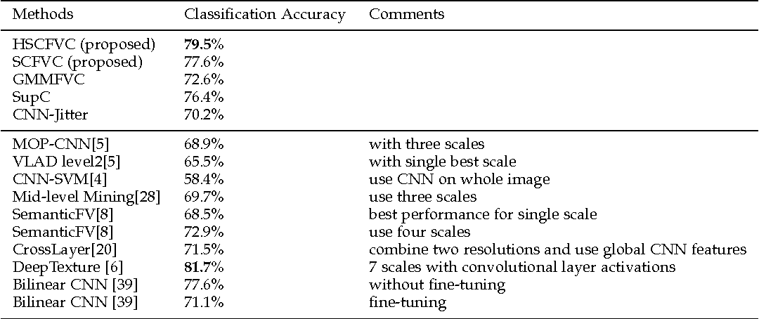 Figure 4 for Compositional Model based Fisher Vector Coding for Image Classification