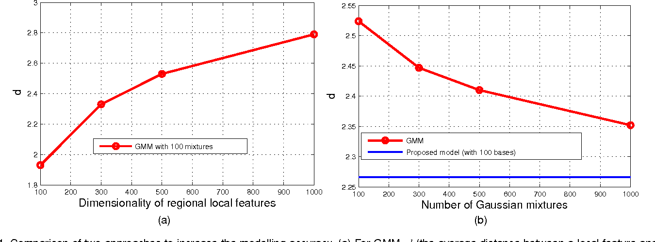 Figure 1 for Compositional Model based Fisher Vector Coding for Image Classification