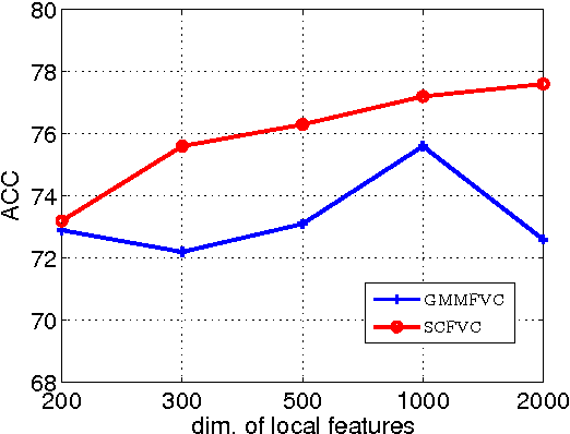 Figure 3 for Compositional Model based Fisher Vector Coding for Image Classification