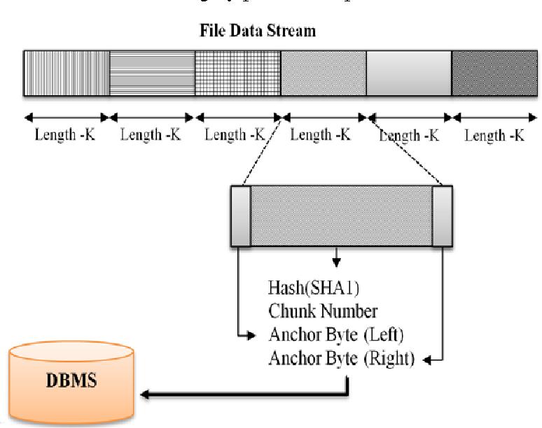PDF] Byte-index chunking algorithm for data deduplication system