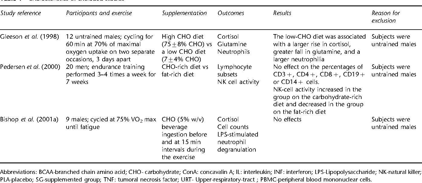 Nutritional modulation of exercise-induced immunodepression in
