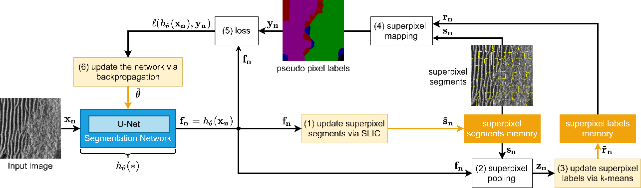 Figure 2 for Iterative, Deep, and Unsupervised Synthetic Aperture Sonar Image Segmentation