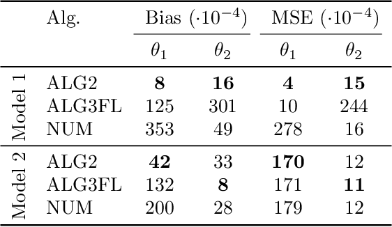 Figure 1 for Newton-based maximum likelihood estimation in nonlinear state space models