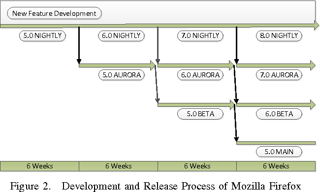 Figure 2 from Do faster releases improve software quality