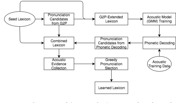 Figure 1 for Acoustic data-driven lexicon learning based on a greedy pronunciation selection framework