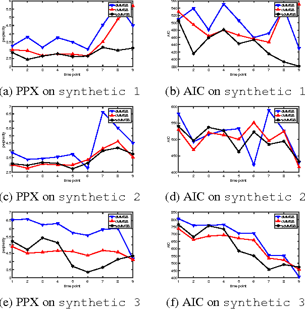 Figure 2 for Unifying Local and Global Change Detection in Dynamic Networks