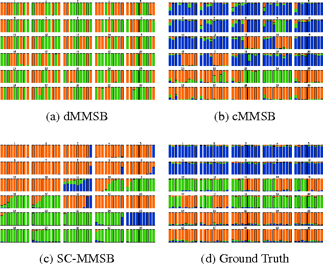 Figure 3 for Unifying Local and Global Change Detection in Dynamic Networks