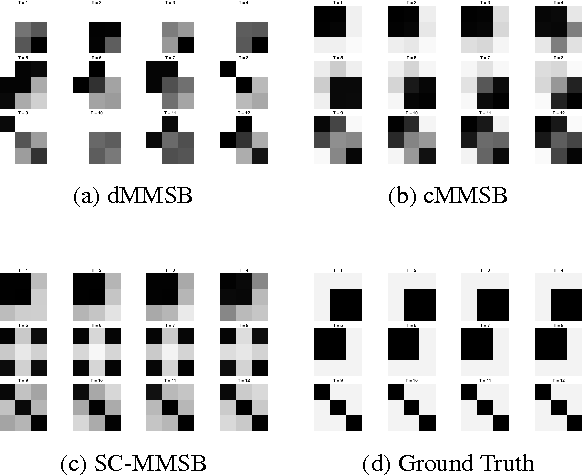Figure 4 for Unifying Local and Global Change Detection in Dynamic Networks