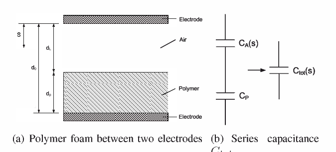 Fig. 5. Capacitance of a polymer foam filled taxel