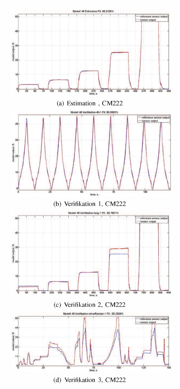 Fig. 7. Model identification for CM222, blue: reference sensor, red: model output