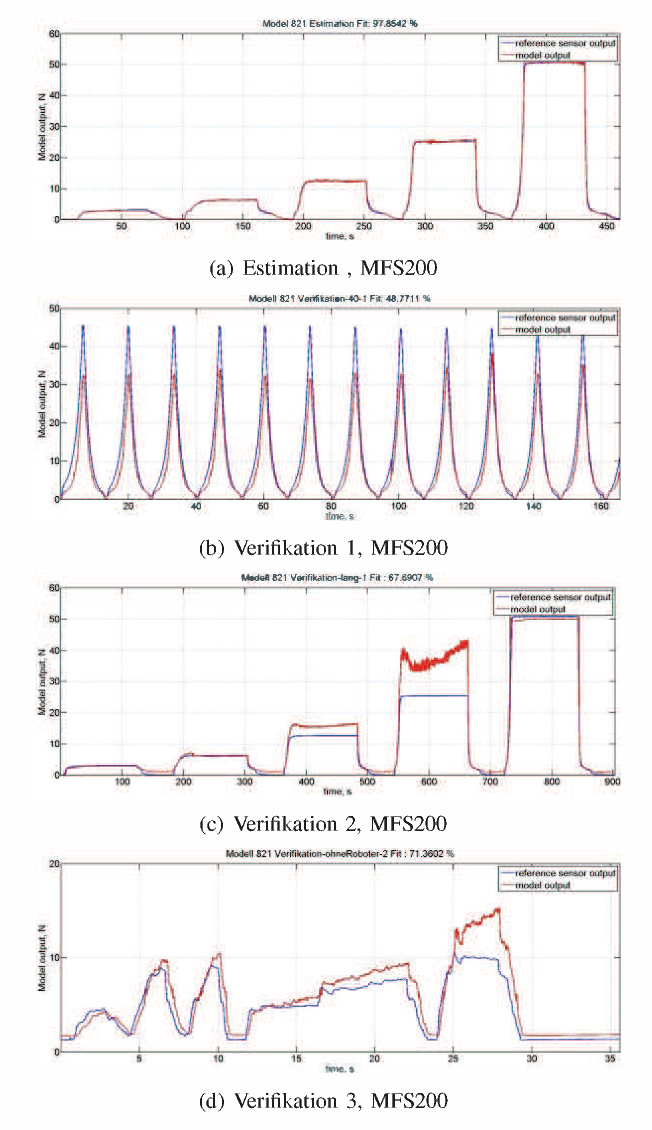 Fig. 8. Model identification for MFS200, blue: reference sensor, red: model output