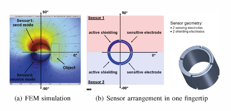 Fig. 9. Basic proximity sensor structure for one fingertip using 2 sensors: sensor I in send mode, sensor 2 in receive mode