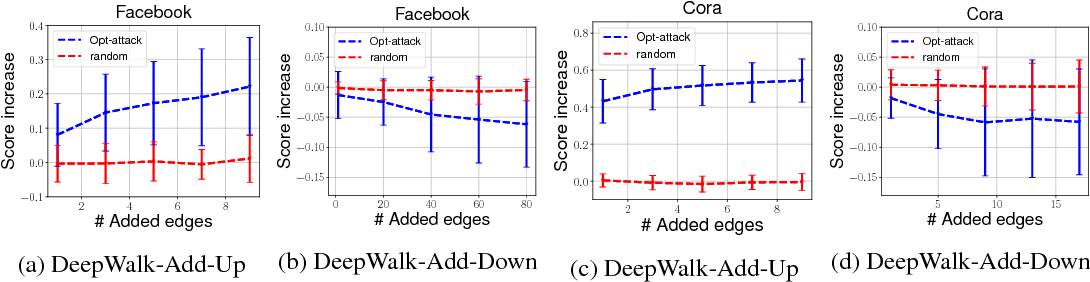 Figure 3 for Data Poisoning Attack against Unsupervised Node Embedding Methods