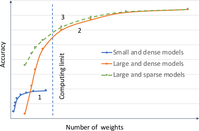 Figure 2 for Computation on Sparse Neural Networks: an Inspiration for Future Hardware