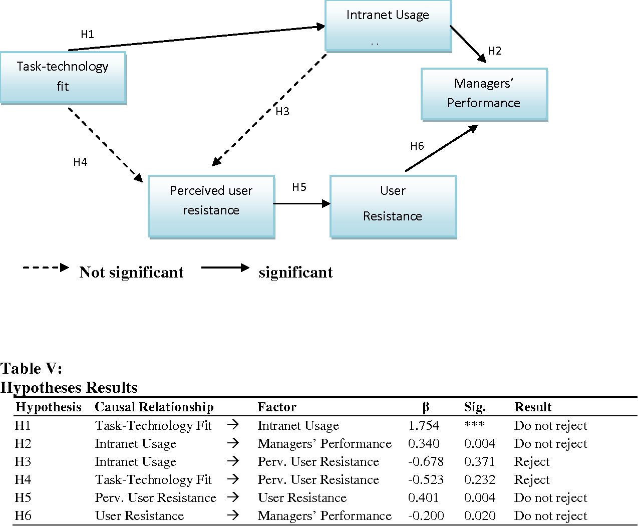 Evaluating The Intranet Acceptance With Extended Task Technology Diagram Fit Model Empirical Evidence In Malaysian Maritime Industry Semantic Scholar