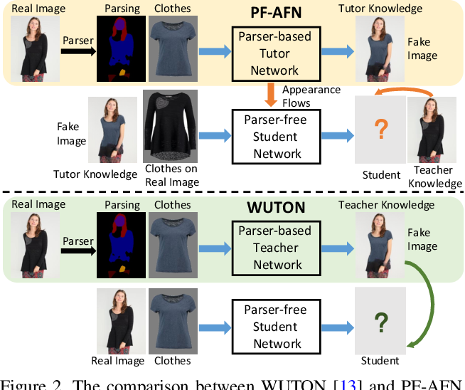 Figure 2 for Parser-Free Virtual Try-on via Distilling Appearance Flows
