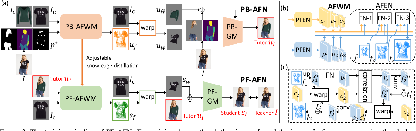 Figure 4 for Parser-Free Virtual Try-on via Distilling Appearance Flows