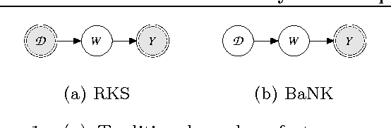 Figure 1 for Bayesian Nonparametric Kernel-Learning