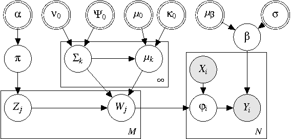 Figure 3 for Bayesian Nonparametric Kernel-Learning