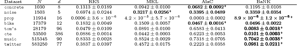 Figure 2 for Bayesian Nonparametric Kernel-Learning