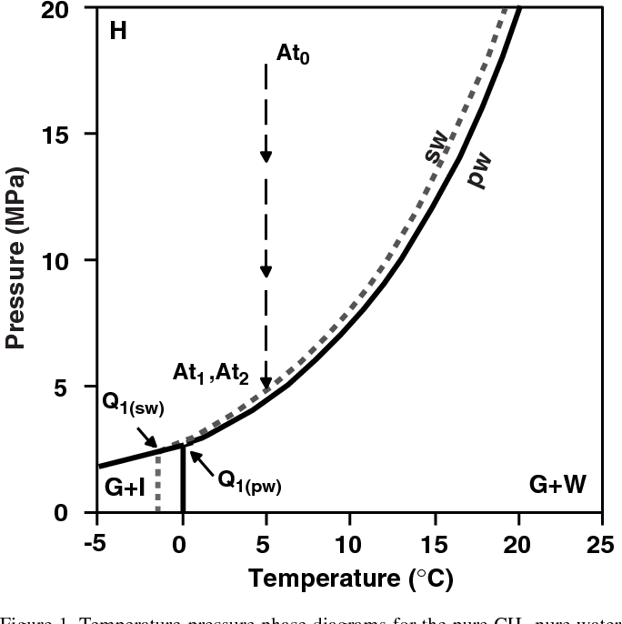 temperature-pressure phase diagrams for the pure ch4-pure water (