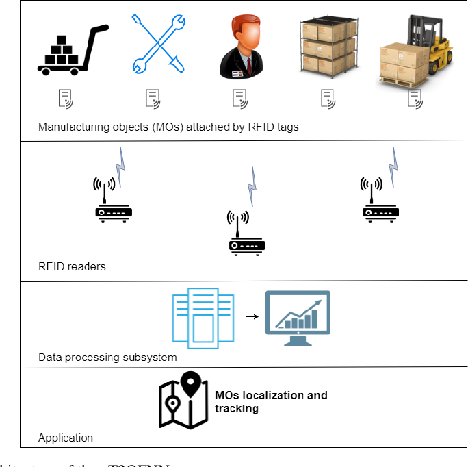 Figure 1 for An Online RFID Localization in the Manufacturing Shopfloor