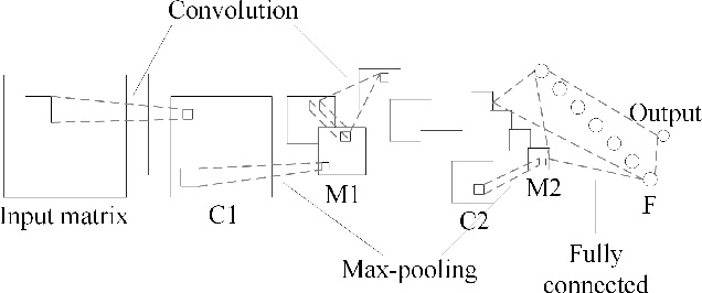 Figure 1 for Word Embedding based Correlation Model for Question/Answer Matching