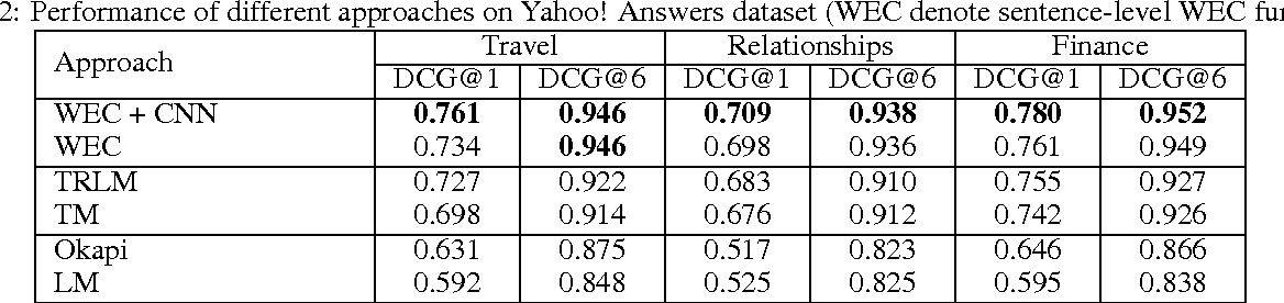 Figure 3 for Word Embedding based Correlation Model for Question/Answer Matching